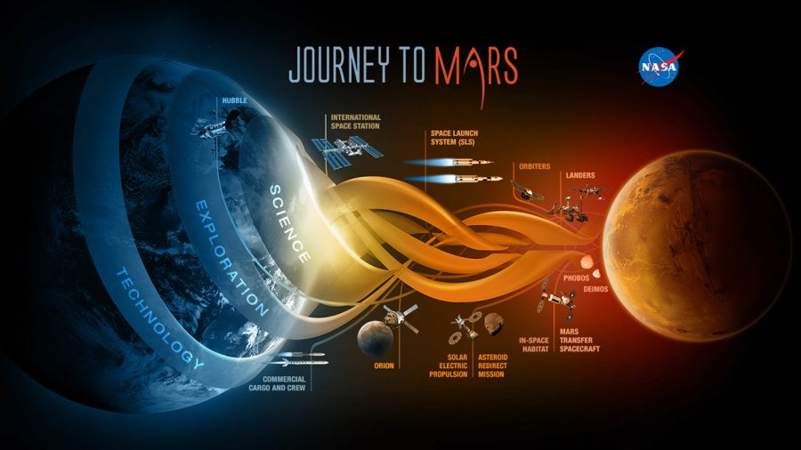NASA released this graphic illustrating their proposed mission to the red planet.