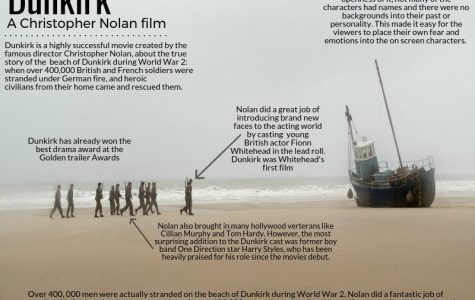 Dunkirk exceeds expectations