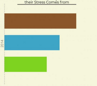 Homework as a source of stress: one study's findings