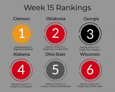 College football pre-playoff numbers