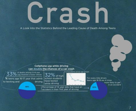 Car crashes among teens are becoming increasingly prevalent