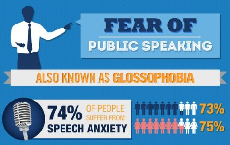Glassophobia: the fear of public speaking