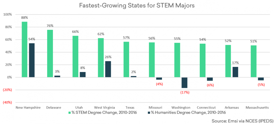 This map shows that STEM majors are growing quickly, but for how many of those students is STEM their passion? Chart by NCES.