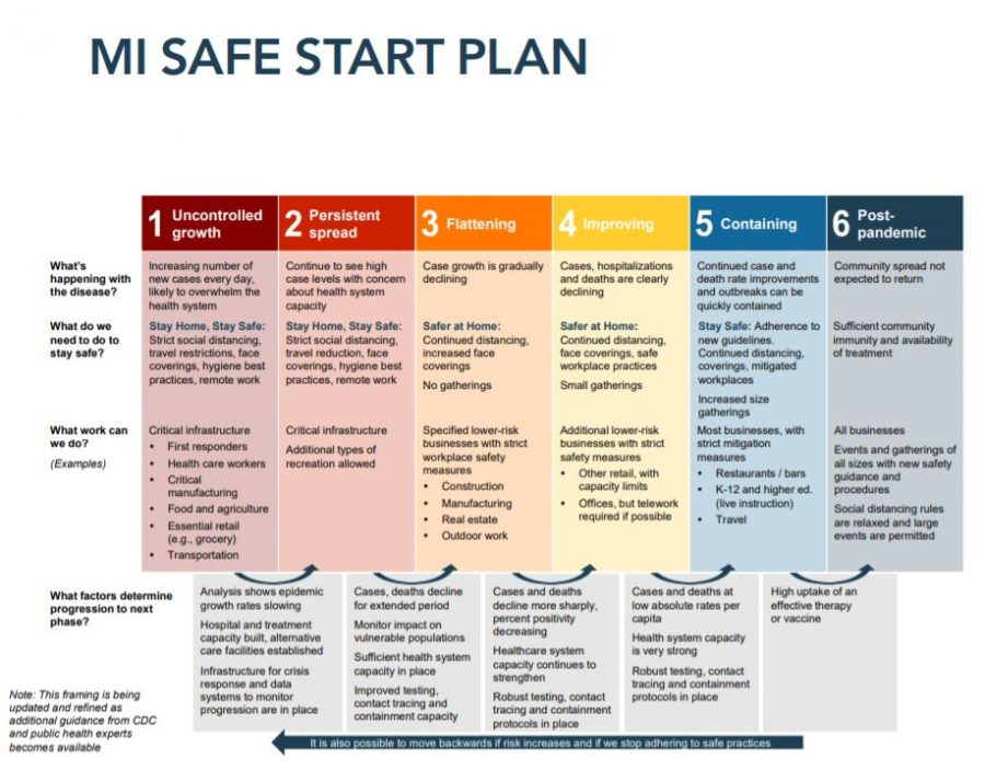 The MI Safe Start Plan as originally shared by PPS, which details the specifics behind each phase of education in response to the COVID-19 pandemic.