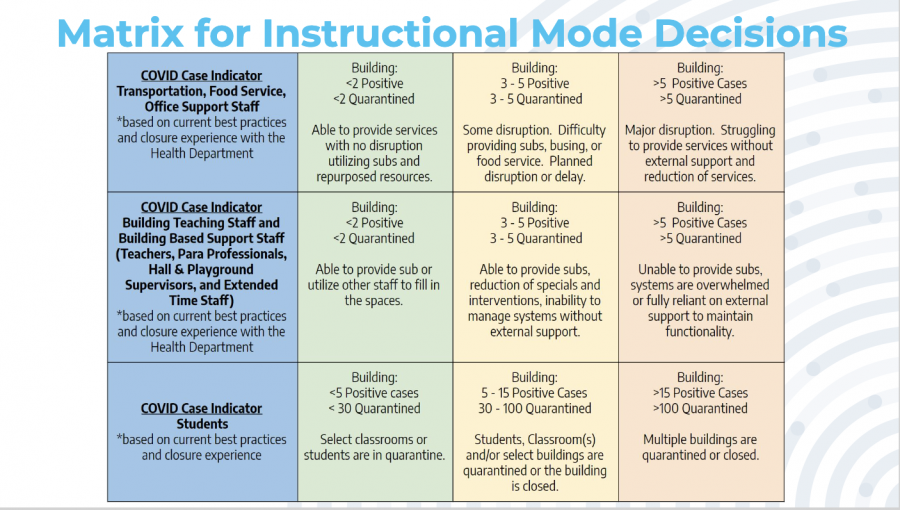 This is the district-created matrix that will decide whether or not a school is open.